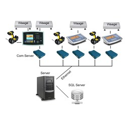 Collect Server SCA - Datenerfassungssystem